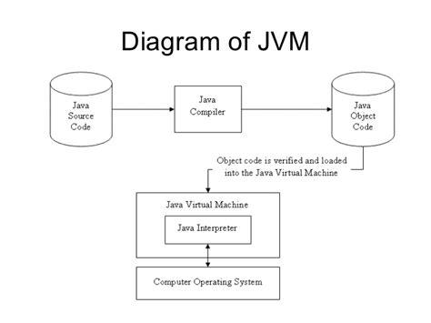 java virtual machine full version free download java java virtual machine