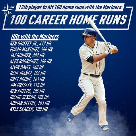 seager s journey to 100 career home runs from the corner