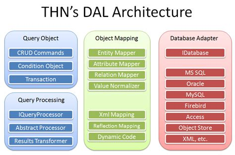 abstraction layer pattern thn s dal data abstraction layer