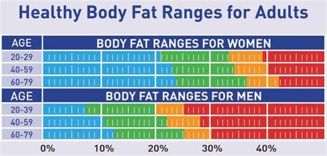 healthy fats range normal ranges big