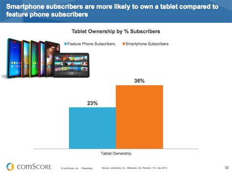 who owns android comscore android owns 44 of the canadian smartphone market blackberry sinks to 15 mobilesyrup