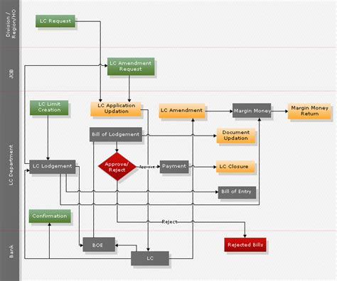 Exle Letter Of Credit Process Flow Chart Bank Data Flow Diagram Bank Free Engine Image For User Manual