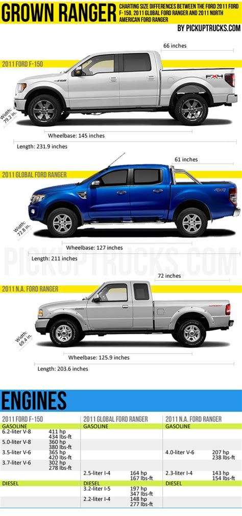 ford ranger bed size ford ranger returning in 2019 page 4 ford ranger forum