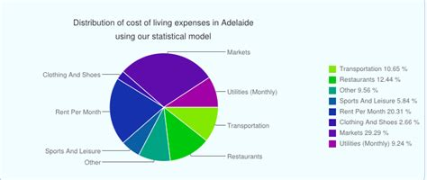 Of South Australia Mba Fees by Cost Of Living Of Ofw S In South Australia Iremit To The