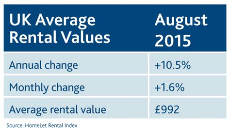 average rent per month rent rises ease across the uk