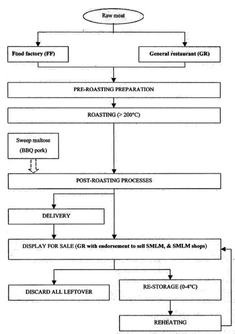 haccp flow diagram template 26 images of state of california haccp plan template