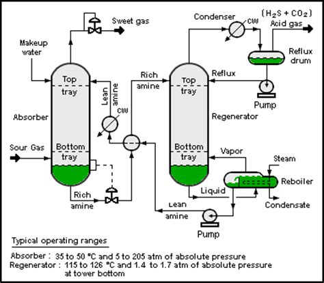 process drawing process flow diagram
