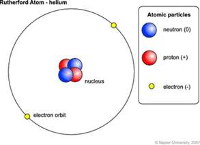 Protons Helium Claes Johnson On Mathematics And Science Quantum