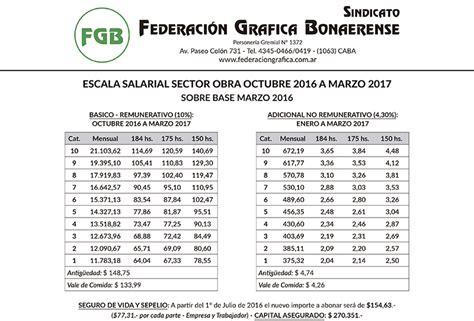escala salaria de abril a septiembre de 2016 aecbb escala salarial turismo 2016 sueldos docentes 2015 excel