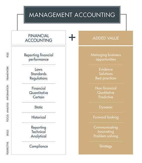 cima management accounting in your business