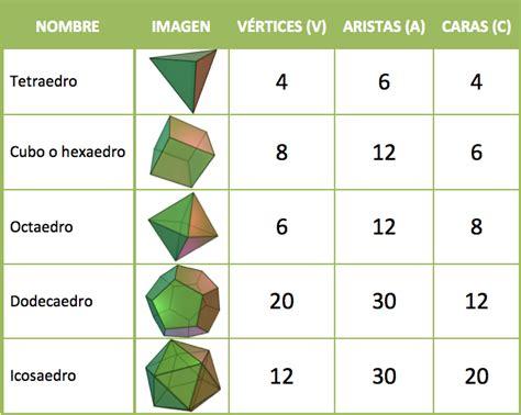 figuras geometricas vertices aristas y caras cuerpos geom 201 tricos cuerpos geom 201 tricos
