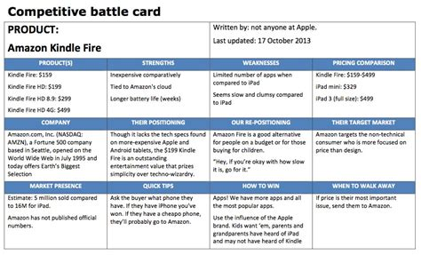Competitive Battle Cards Applied Frameworks Battle Card Template