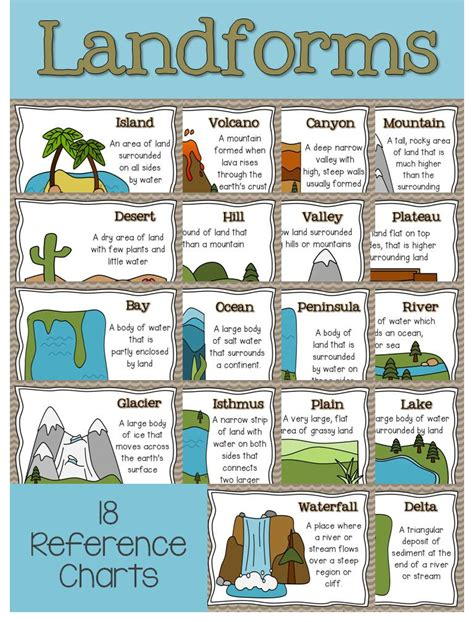 Kaos Activities Graphic 18 Oceanseven landforms continents oceans activities a science writing literacy unit chart