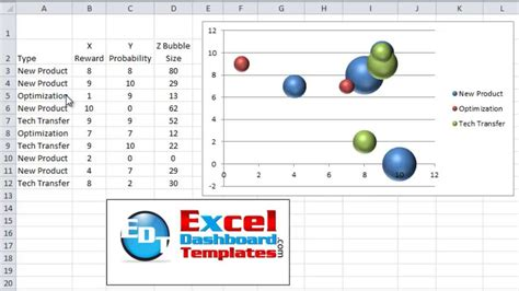 tutorial excel bubble chart excel bubble chart template how to dynamically change