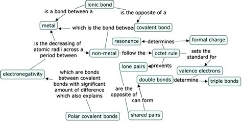 concept review section covalent bonds answers using concept mapping to uncover students knowledge