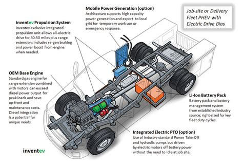 Design And Of Automotive Propulsion Systems inventev for a new breed hybrid showtimes clean fuel