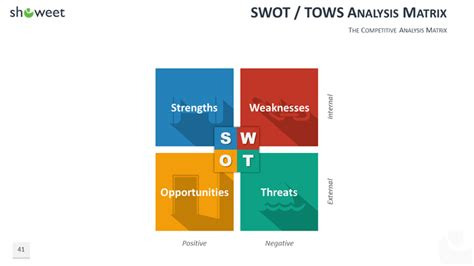 100 Powerpoint Business Model Templates Tows Analysis Template