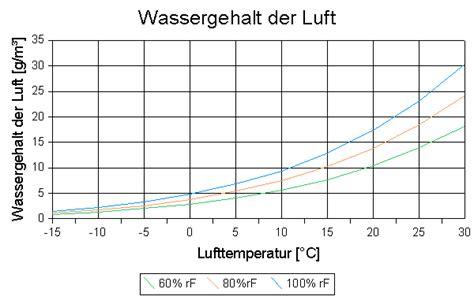 schlafzimmer 80 luftfeuchtigkeit ingenieurb 252 ro kutzner richtig heizen und l 252 ften