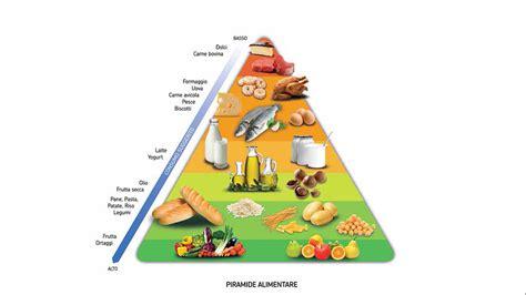 piramide alimentare barilla il vero messaggio della piramide alimentare