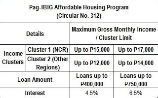 interest rate for pag ibig housing loan home loans in the philippines interest rates june 2015