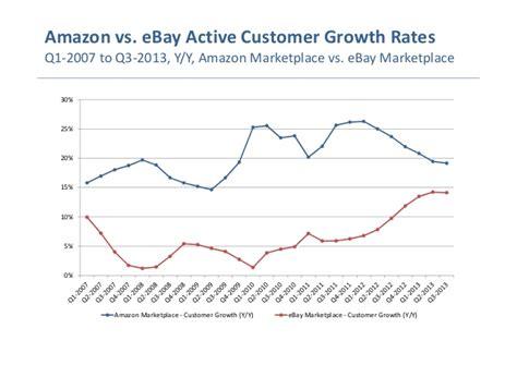 amazon vs ebay digital quarterly amazon marketplace vs ebay marketplace