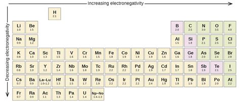 Electronegativity On The Periodic Table by Electronegativity Versus Electron Affinity By Openstax
