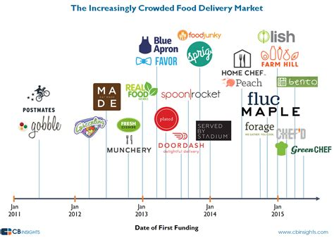 the overcrowded food delivery industry