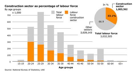 Mba Minimum Salary In Dubai by Labour