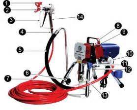 Airless Spray Painting Tips - airless sprayer amp airless spray gun kit 1 5hp high pressure electric airless sprayers 1 1kw