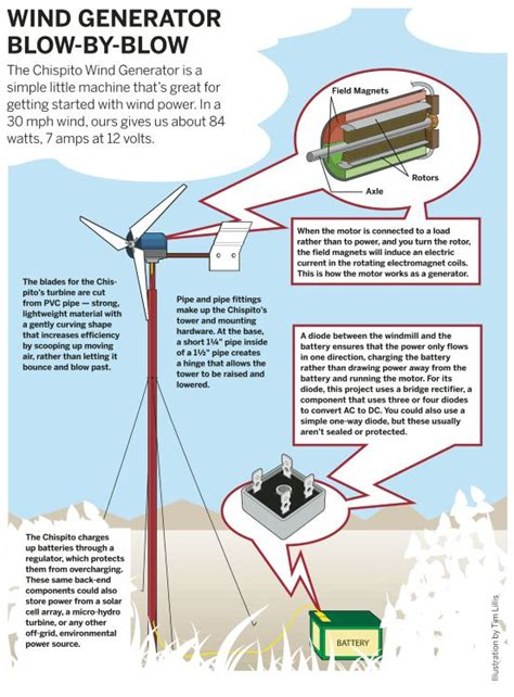 diy energy tips on pinterest solar panels wind turbine and fire 17 best images about diy wind turbine on pinterest solar