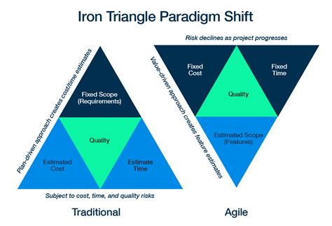 iron triangle diagram certified scrum product owner 心得與摘要 假日書蟲 learn from