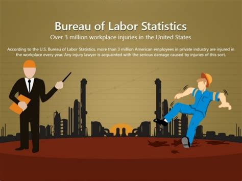 bureau of labor statistics bureau of labor statistics 3 million workplace