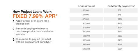home depot loan project loan