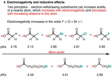 5 key factors that affect acidity in organic chemistry