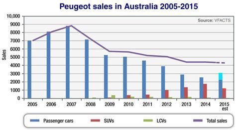 peugeot sales market insight market insight 2015 flat 2015 sales