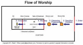 solomon s temple noah begat 3 sons