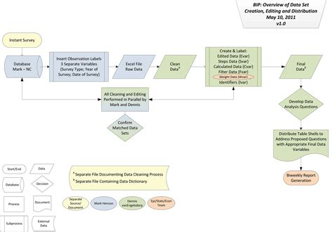 flowchart data flow chart overview of data set creation editing and