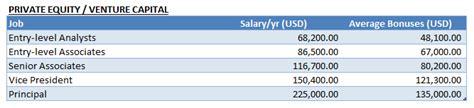 Mba Venture Capital Salary by 我爱我家 比较正式的 花街各类职员年薪 奖金一网打尽 2016年的信息 看你在那一类 由水中捞月发表 文学城