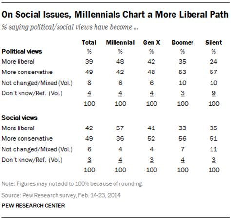 millennial views a conservative millennial s look in the age of books chapter 1 political trends pew research center