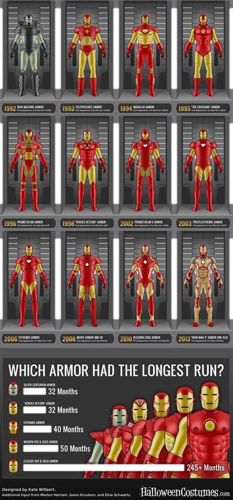 evolution iron mans armor