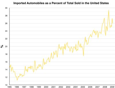 Motor Trade Overseas Jobs by Automotive Industry In The United States