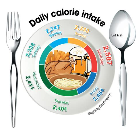 healthy fats daily intake calories intake daily benefits of binge