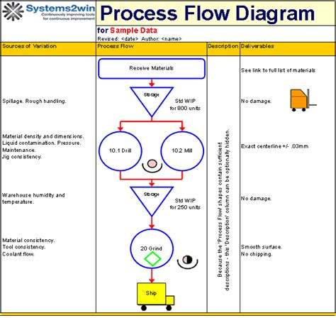 production flow chart template microsoft office process flow chart template