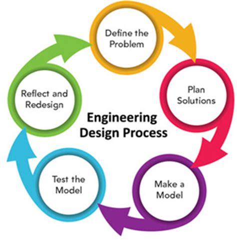 design criteria engineering understand the importance of stem concepts eta hand2mind