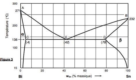 exercice diagramme de phase cuivre nickel exercice diagramme de phase bismuth etain 224 1 bar
