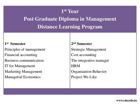 Phd Options After Mba Finance by Distance Mba In Finance Management From Welingkar