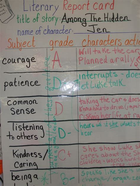 Character Trait Report Card Template by Character Report Card Language Arts Sequencing