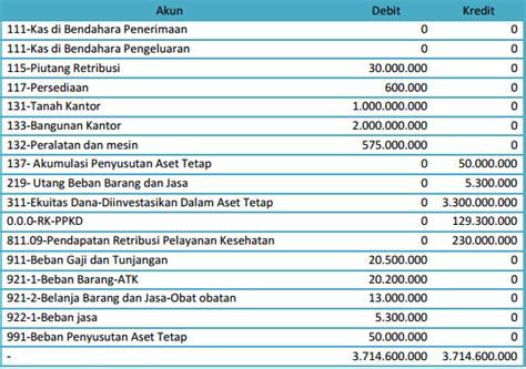 contoh transaksi akuntansi berbasis akrual kang dadang