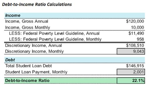 Mba Debt To Income Ratio by I M In Now What Paying For It