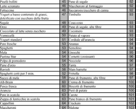 calorie degli alimenti dalla a alla z 187 tabella calorie alimenti dalla a alla z